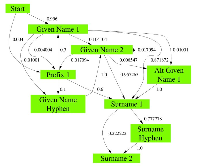 Preparation of name and address data for record linkage