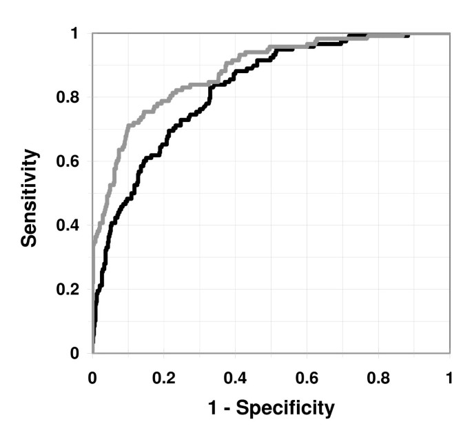 A simple statistical model for prediction of acute coronary