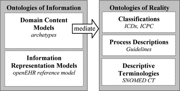 Integration of tools for binding archetypes to SNOMED CT