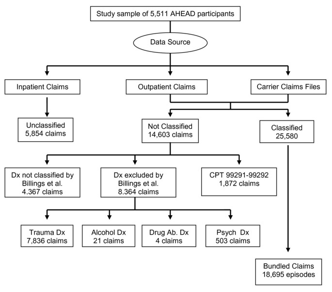 Defining emergency department episodes by severity and