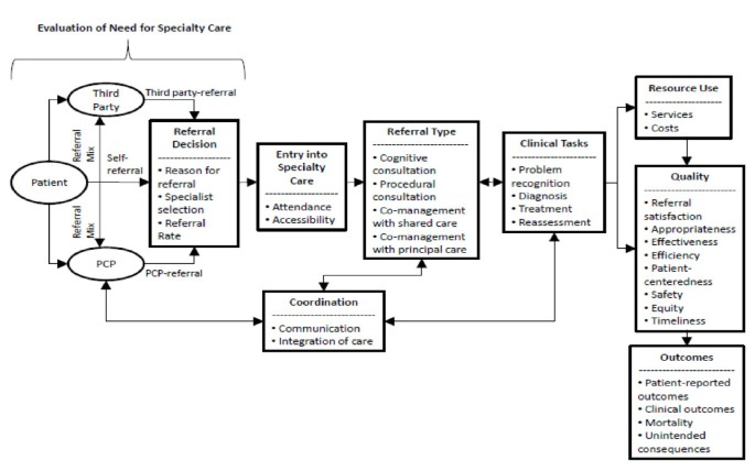 Performance measures of the specialty referral process: a