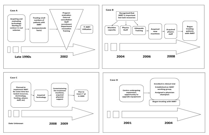 Factors affecting the implementation of complex and evolving