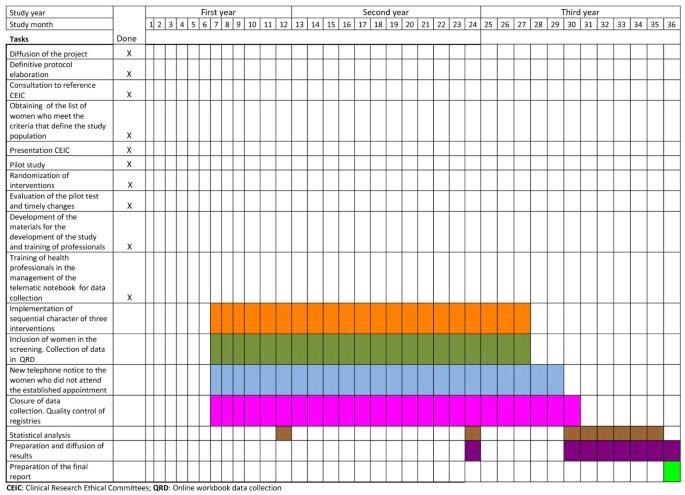 Economic evaluation of three populational screening