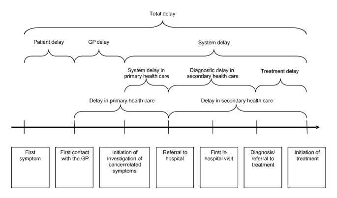 Time intervals from first symptom to treatment of cancer: a