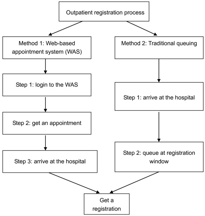 A web-based appointment system to reduce waiting for outpatients: A