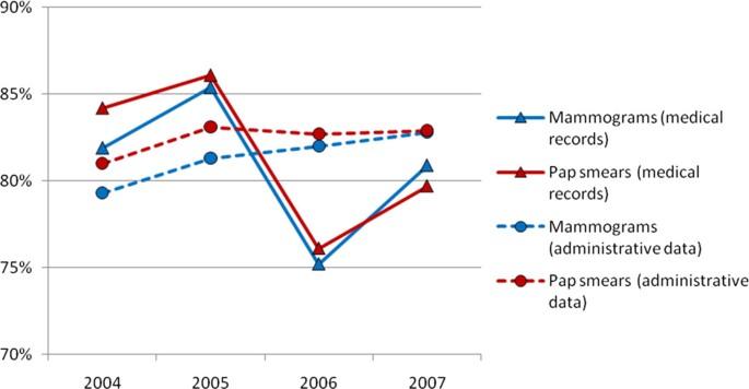 Measuring data reliability for preventive services in