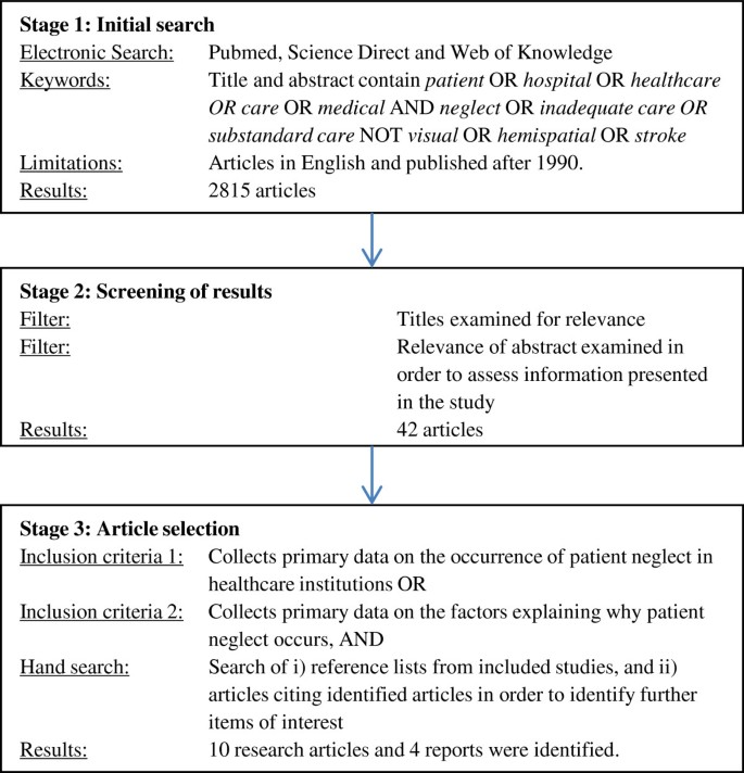 Patient neglect in healthcare institutions: a systematic