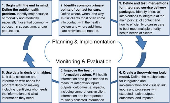 A systematic approach to the planning, implementation, monitoring