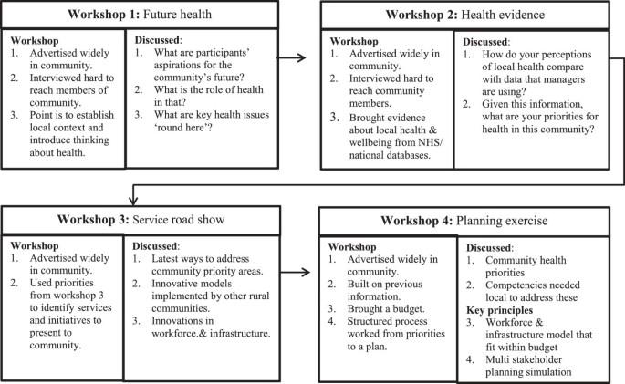 Community participation to design rural primary healthcare