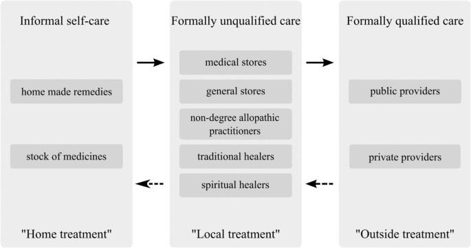 Non-degree allopathic practitioners as first contact points