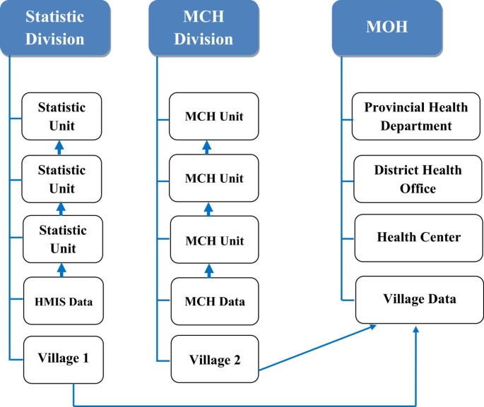 Data verification at health centers and district health offices in