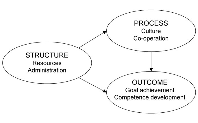 The structure of quality systems is important to the process