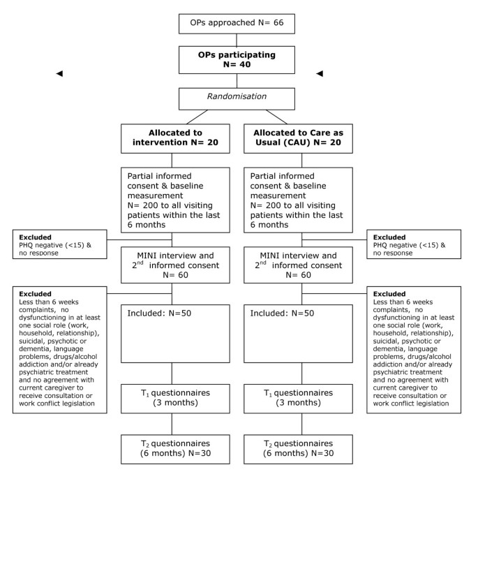 Randomised controlled trial of a psychiatric consultation model for