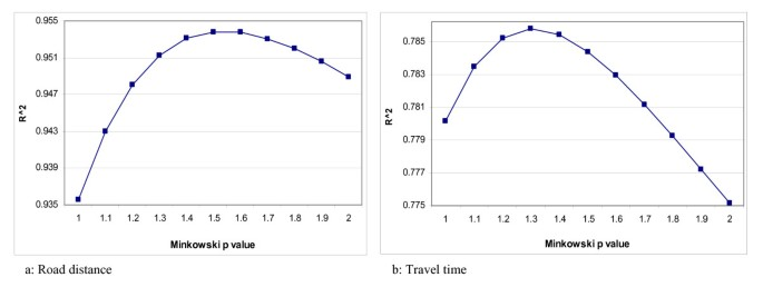 Comparison of distance measures in spatial analytical