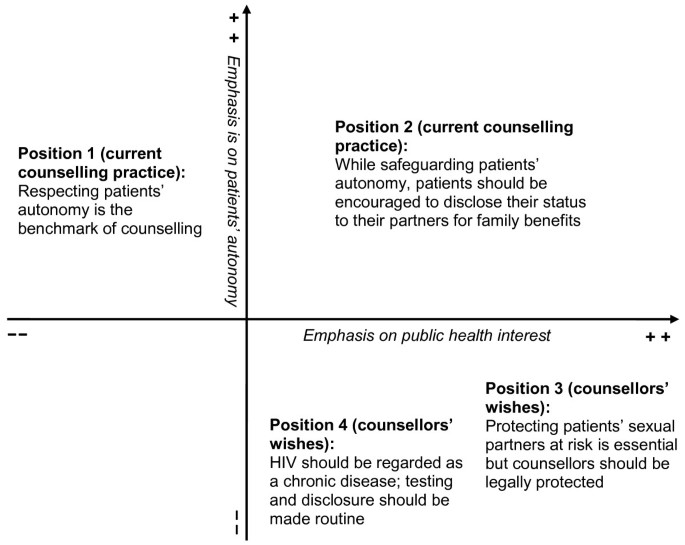 If the patients decide not to tell what can we do?