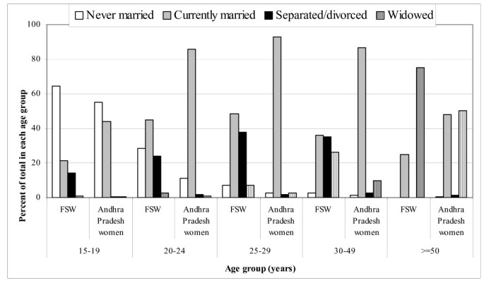 Demography and sex work characteristics of female sex