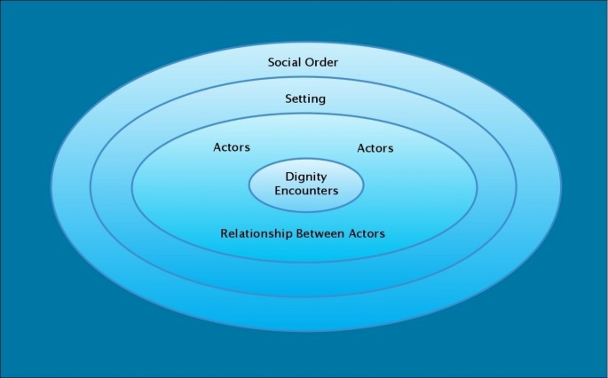 A taxonomy of dignity: a grounded theory study | BMC