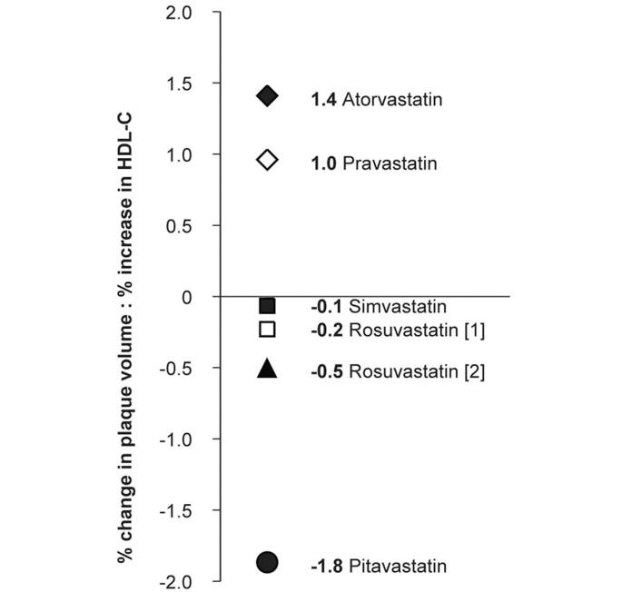 Pitavastatin in cardiometabolic disease: therapeutic profile
