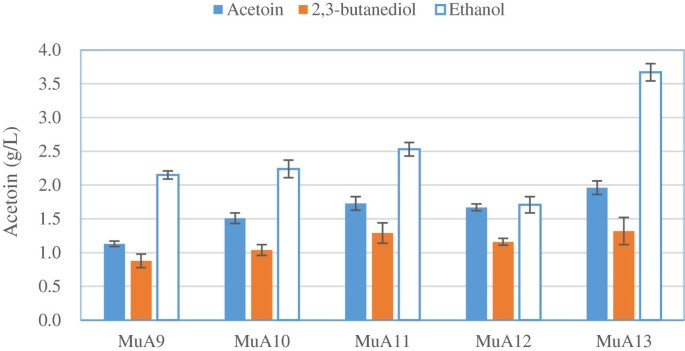 Enhancement of acetoin production in Candida glabrata by in