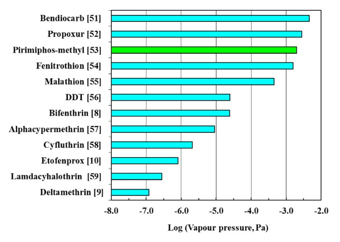 Degradation of insecticides used for indoor spraying in malaria