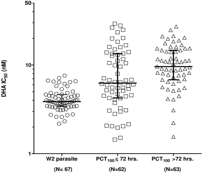 Optimizing the HRP-2 in vitro malaria drug susceptibility assay ...