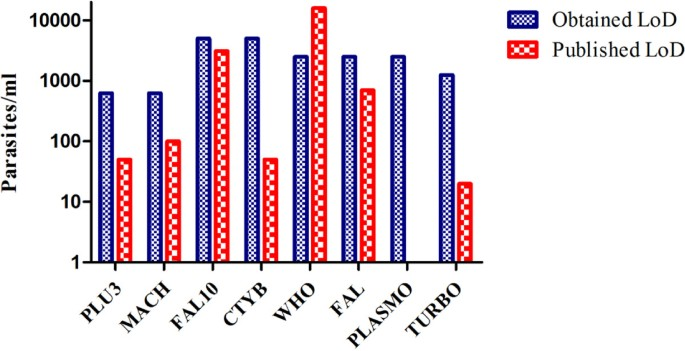 Comparative evaluation of published real-time PCR assays for