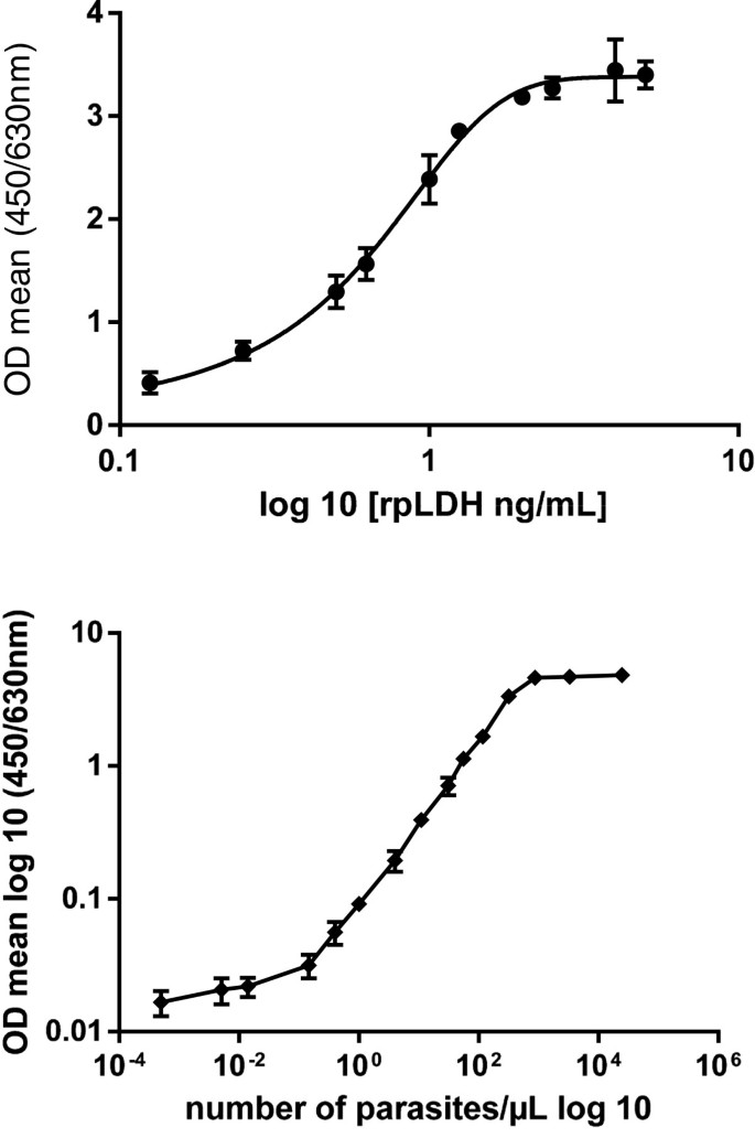 Is a Plasmodium lactate dehydrogenase (pLDH) enzyme-linked