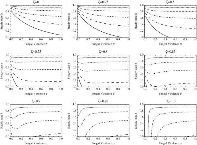Assessing the optimal virulence of malaria‐targeting mosquito