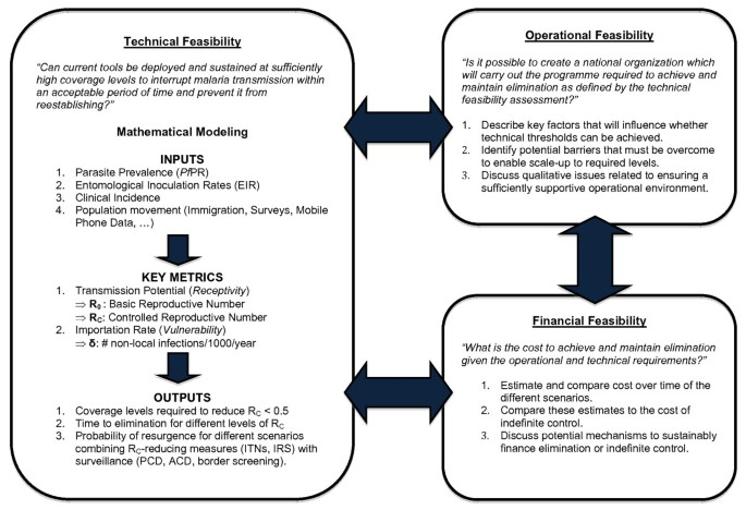 A framework for assessing the feasibility of malaria