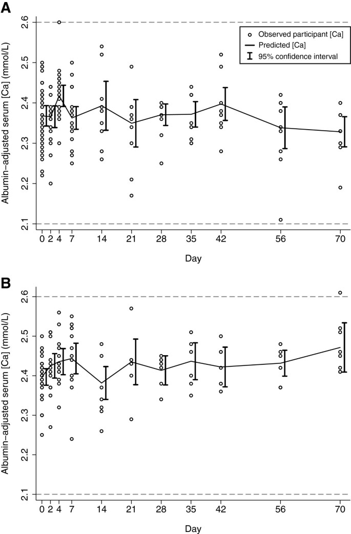 Pharmacokinetics of a single oral dose of vitamin D3 (70,000