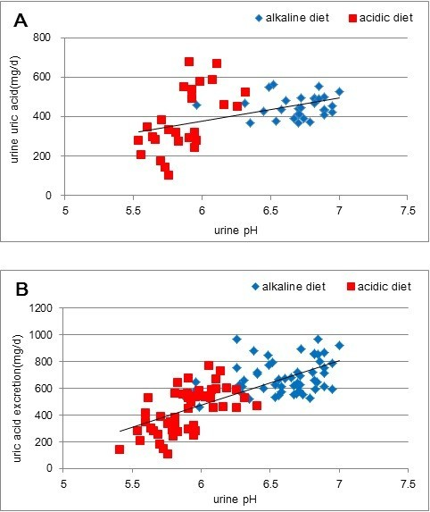 Effect of urine pH changed by dietary intervention on uric