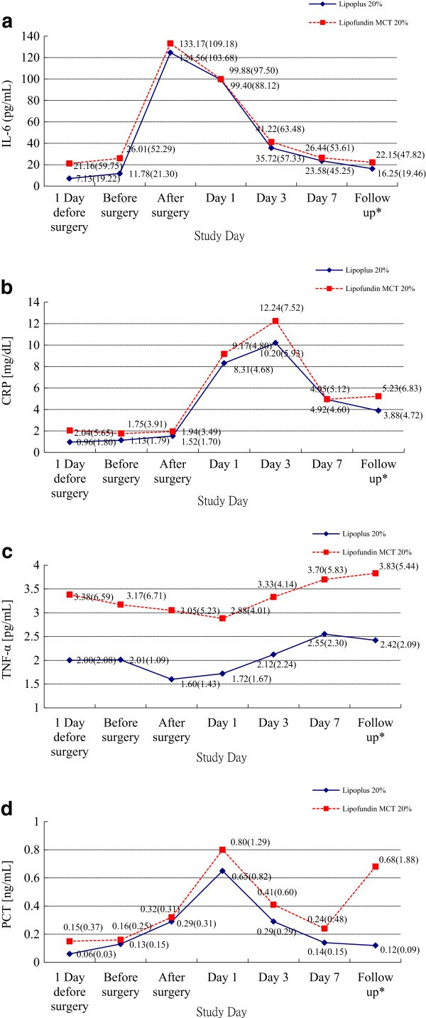 Prospective double-blind randomized study on the efficacy and safety