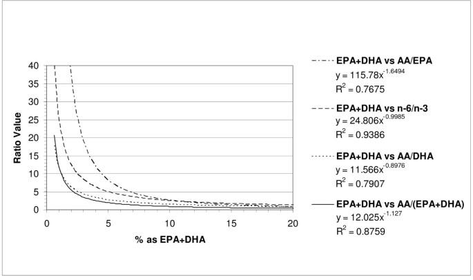 Correlation of omega-3 levels in serum phospholipid from 2053 ...