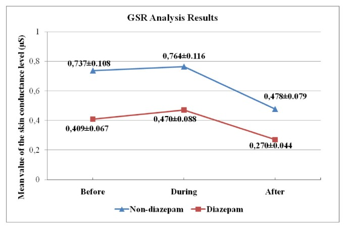 Analysis of coronary angiography related psychophysiological