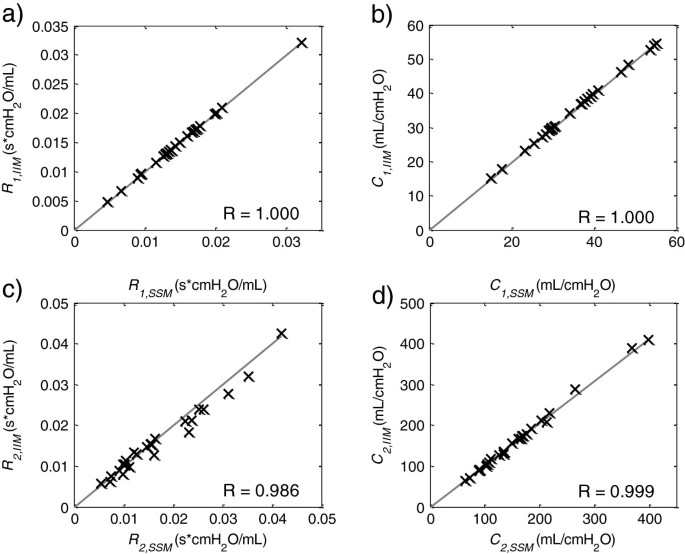Iterative integral parameter identification of a respiratory