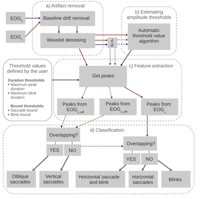 Algorithm for automatic analysis of electro-oculographic data