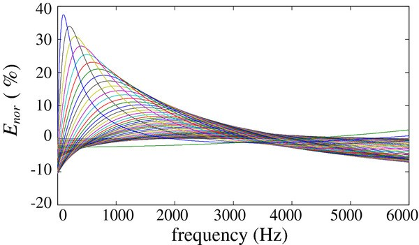 Broadband beamforming compensation algorithm in CI front-end