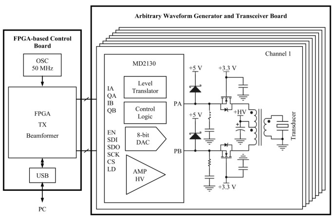 A reconfigurable arbitrary waveform generator using PWM modulation