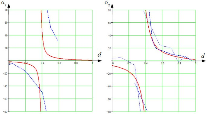 Mathematical model of the anatomy and fibre orientation field of the