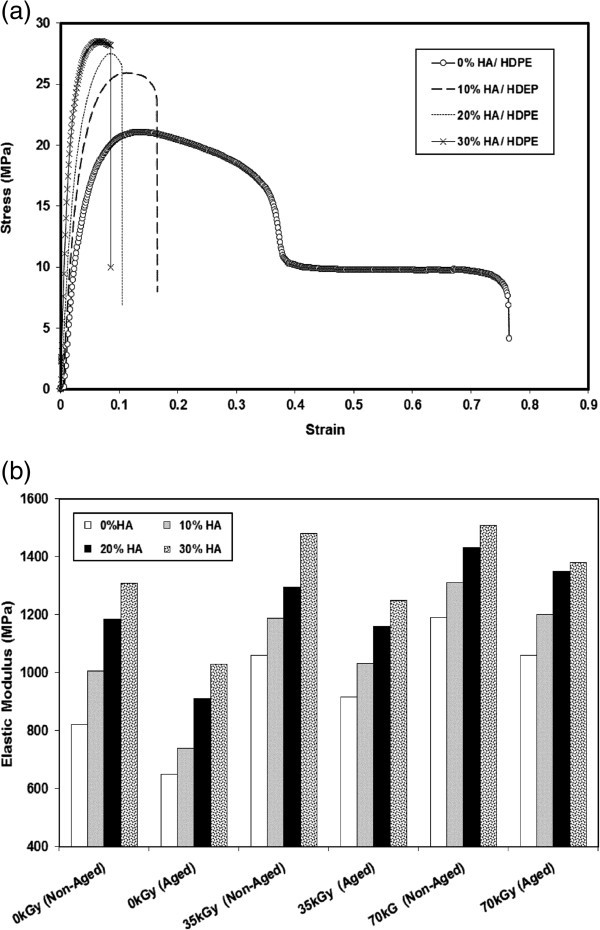 Effect of gamma radiation and accelerated aging on the