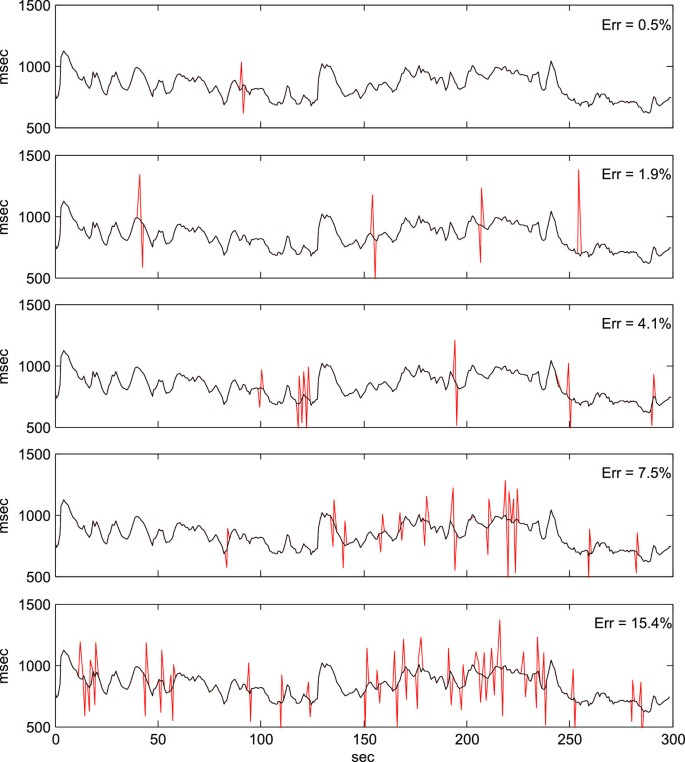 Heart rate variability analysis using robust period