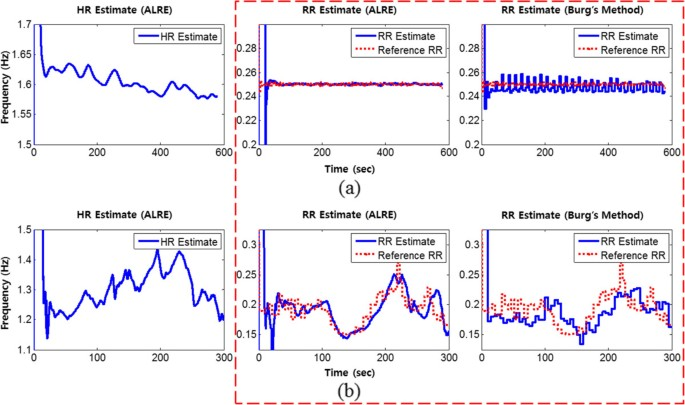 Real-time estimation of respiratory rate from a