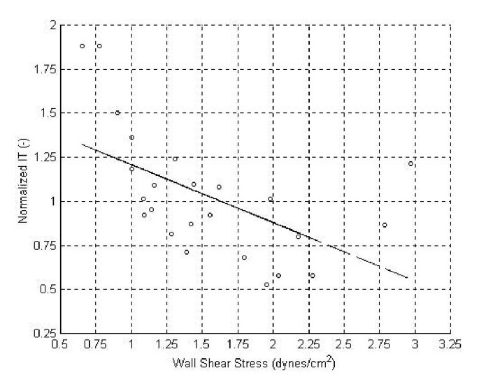 The relationship between wall shear stress distributions and intimal