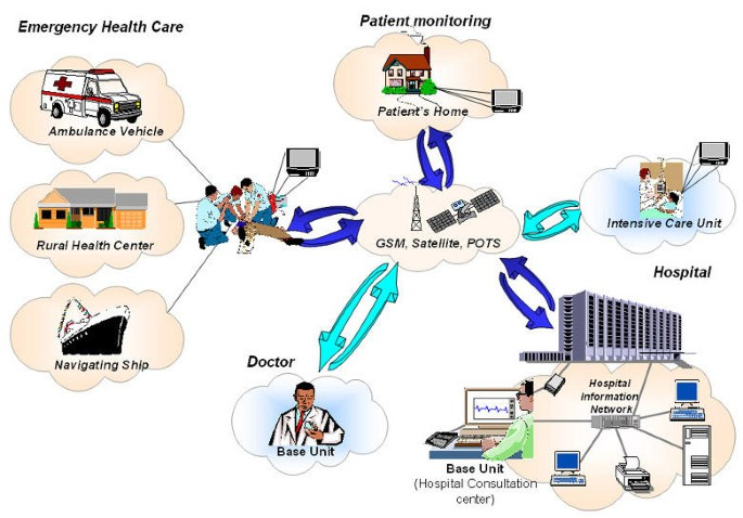 Multi Purpose Healthcare Telemedicine Systems With Mobile Communication Link Support Biomedical Engineering Online Full Text