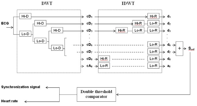 Reference signal extraction from corrupted ECG using wavelet
