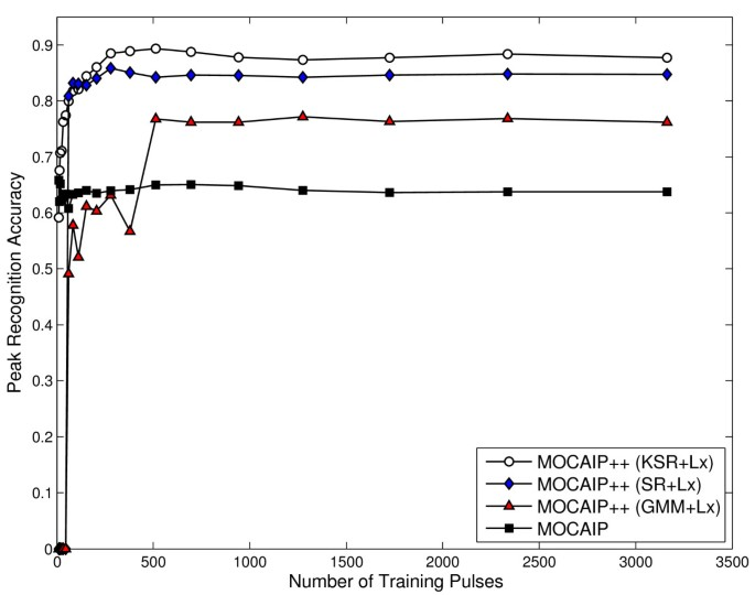 Robust Peak Recognition in Intracranial Pressure Signals