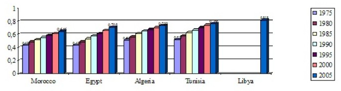 Social inequalities, regional disparities and health inequity in