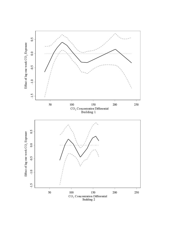 A study of indoor carbon dioxide levels and sick leave among