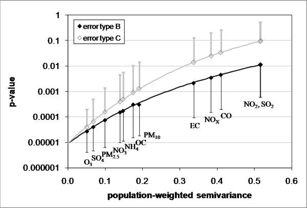 Impact of exposure measurement error in air pollution