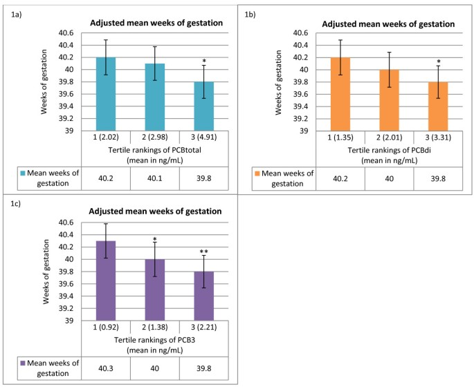 Prenatal polychlorinated biphenyl exposure is associated